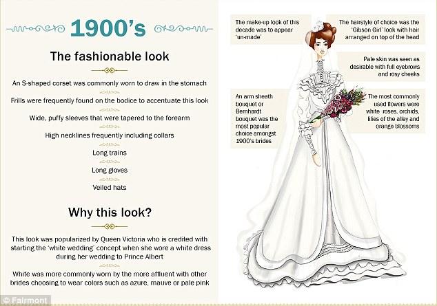 Vestiti Da Sposa 1900.Illustrazioni Cambiamenti Abiti Sposa Dal 1900 Ad Oggi Abiti Da